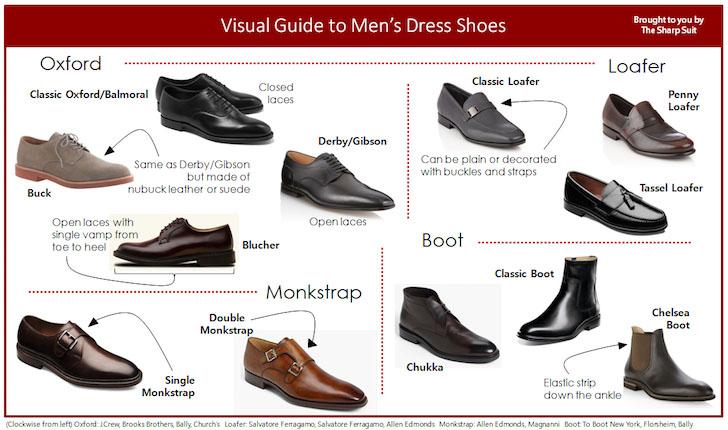 Tipe Sepatu Pria Menyesuaikan Pakaian