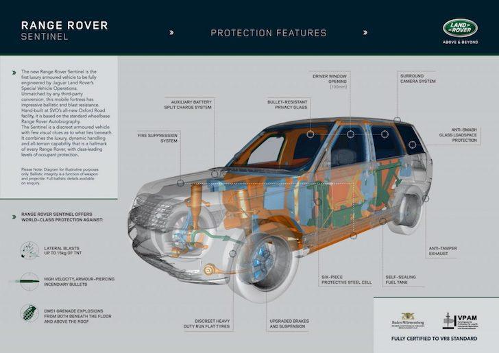 Mobil Anti Bom Range Rover Sentinel
